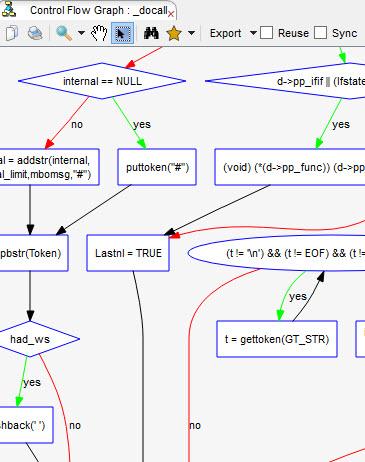 understand control-flow-graph